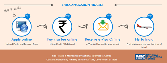 e-visa application process