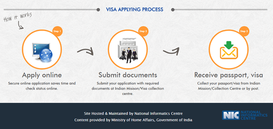 visa applying process